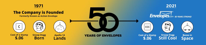50th Anniversary | Envelopes.com